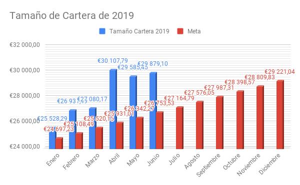 Tamaño de Cartera de 2019.png
